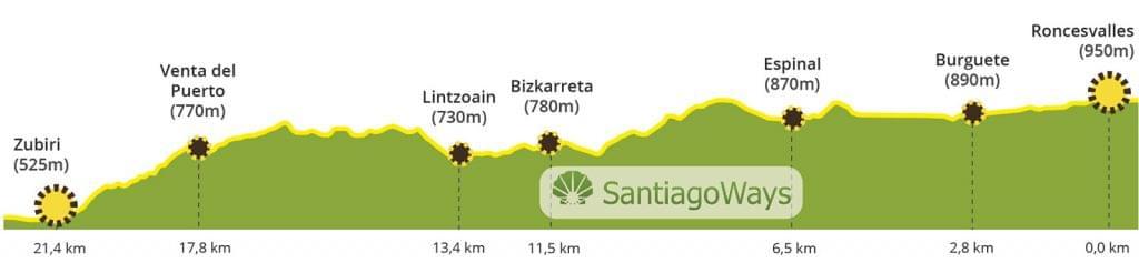 Perfil de Roncesvalles a Zubiri