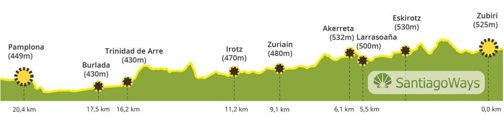 Perfil de Zubiri a Pamplona