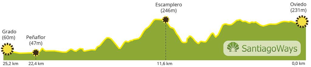 Perfil de Oviedo a Grado