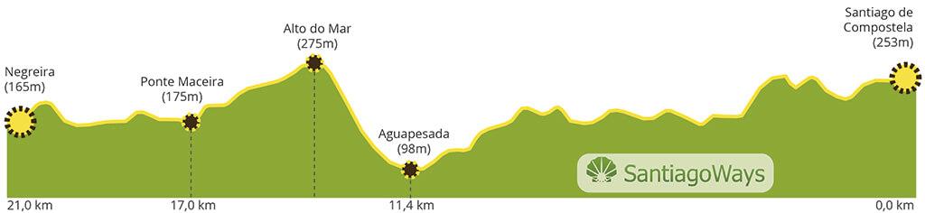 Perfil etapa de Santiago de Compostela a Negreira