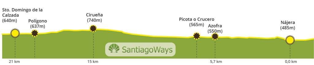 Perfil de Najera a Santo Domingo de la Calzada