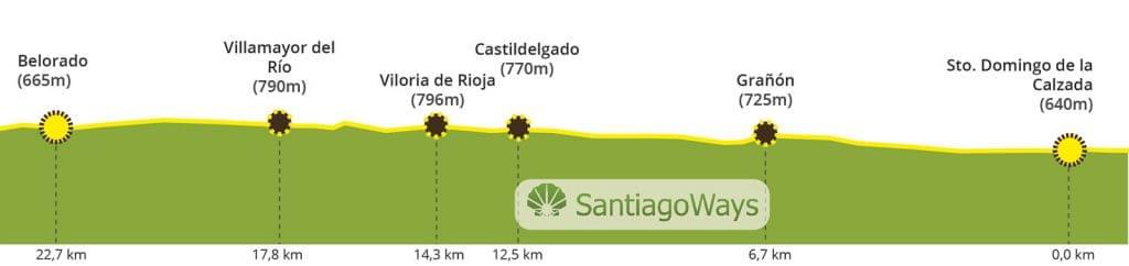 Perfil Santo Domingo de la Calzada a Belorado