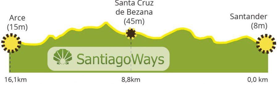 Perfil etapa de Santander a Arce