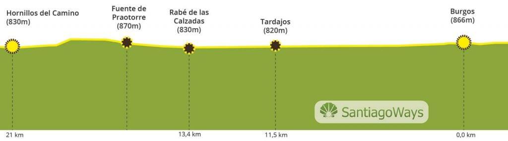 Perfil Burgos a Hornillos del camino