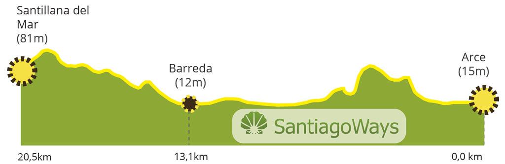 Perfil etapa de Arce a Santillana