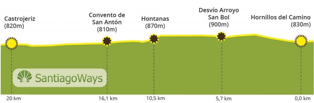 Perfil Hornillos del Camino a Castrojeriz