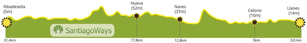 Perfil etapa de Llanes a Ribadesella