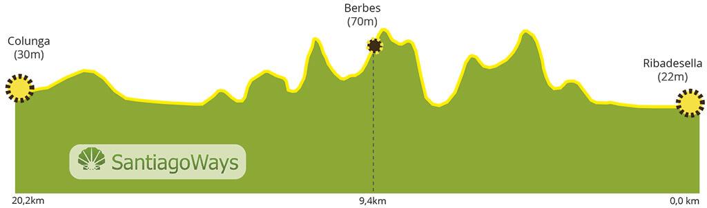 Perfil etapa de Ribadesella a Colunga