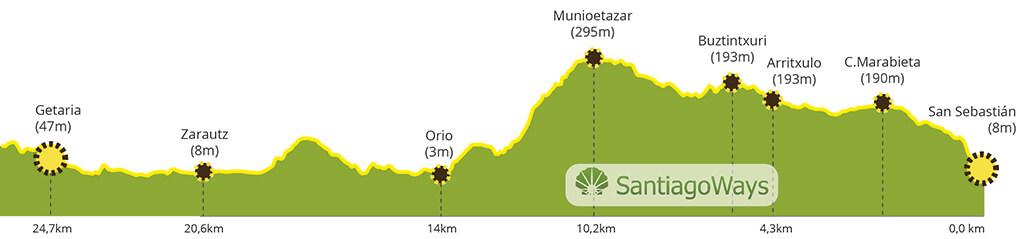 Perfil etapa de San Sebastian a Getaria