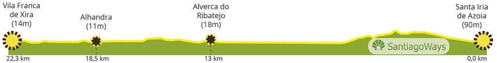 Perfil de Santa Iria de Azoia a Vila Franca de Xira