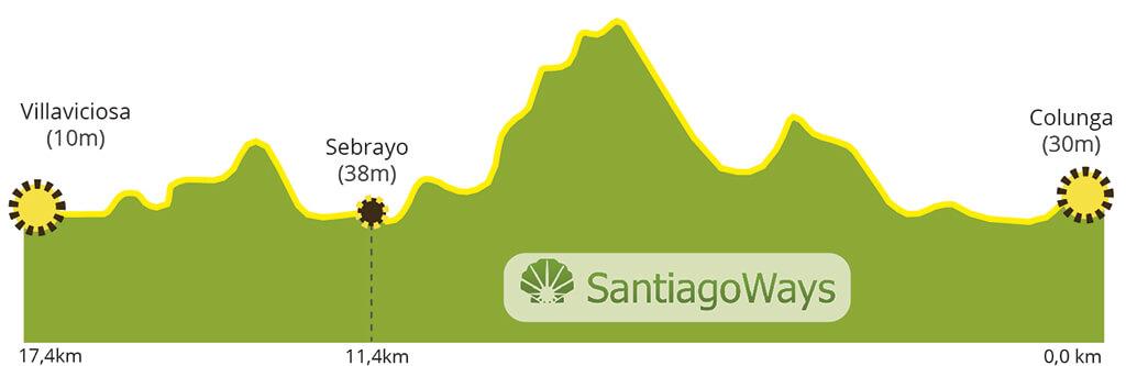 Perfil etapa de Colunga a Villaviciosa