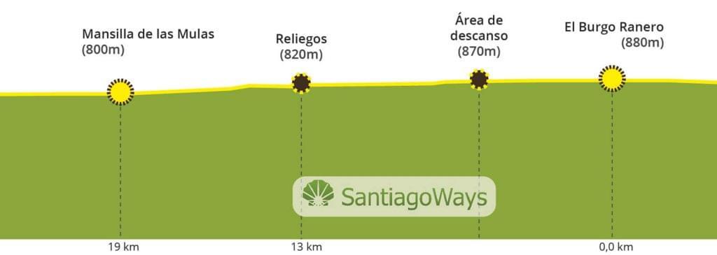 Perfil desde El Burgo Ranero a Mansilla de las Mulas