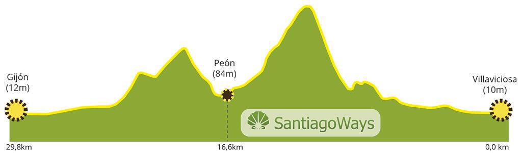 Perfil etapa de Villaviciosa a Gijon