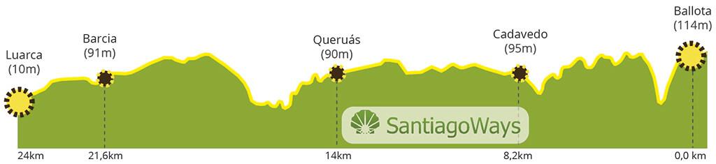 Perfil etapa de Ballota a Luarca
