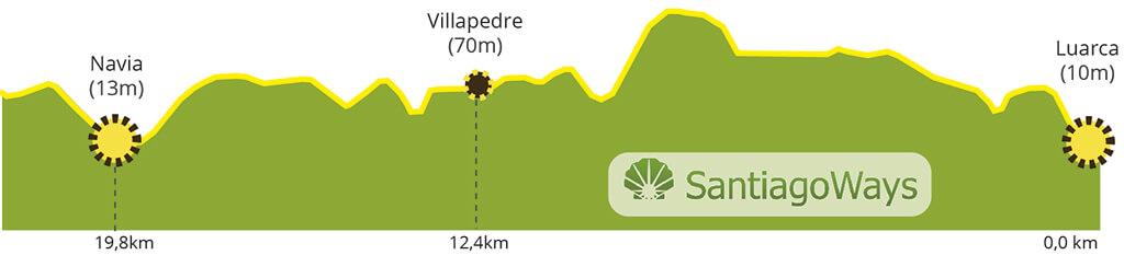 Perfil etapa de Luarca a Navia