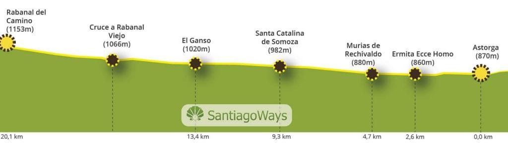 Perfil de Astorga a Rabanal del Camino