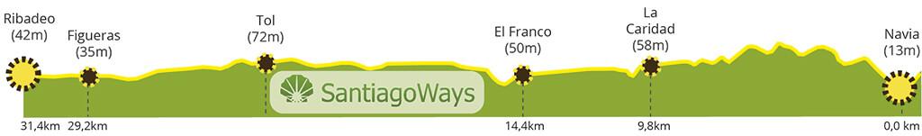 Perfil etapa de Navia a Ribadeo