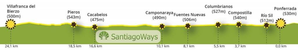Perfil de Ponferrada a Villafranca del Bierzo