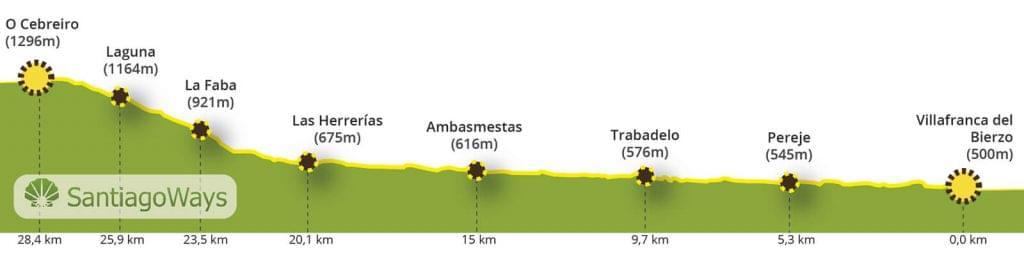 Perfil de Villafranca del Bierzo a O Cebreiro