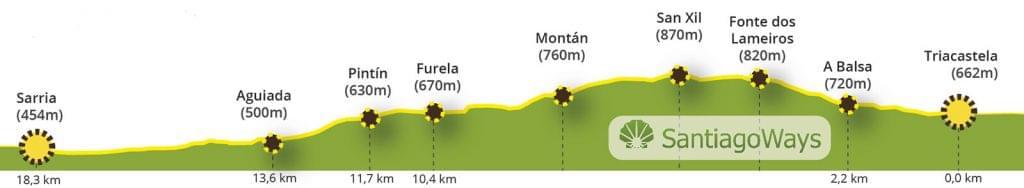 Perfil de Triacastela a Sarria