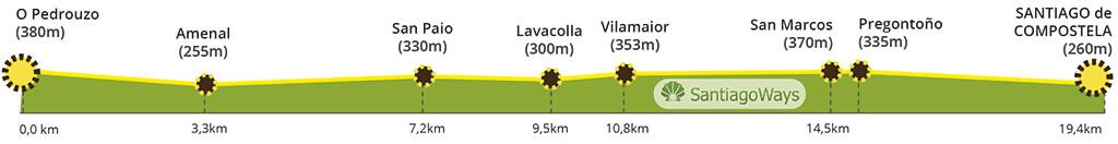 Perfil etapa de O Pedrouzo a Santiago de Compostela