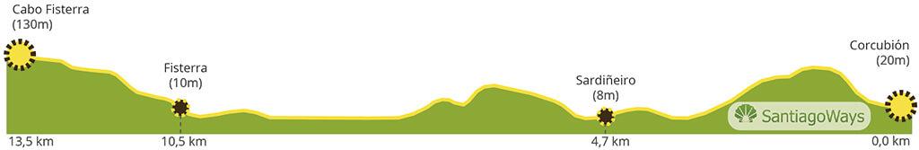 Perfil etapa de Corcubion a Finisterre
