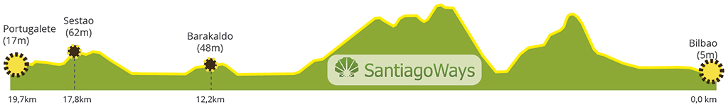 Perfil etapa de Bilbao a Portugalete