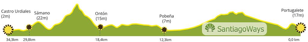 Perfil etapa de Portugalete a Castro Urdiales
