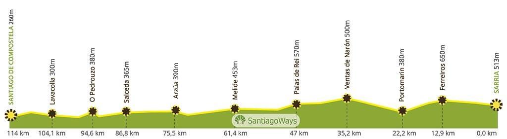 Perfil Camino de Santiago desde Sarria