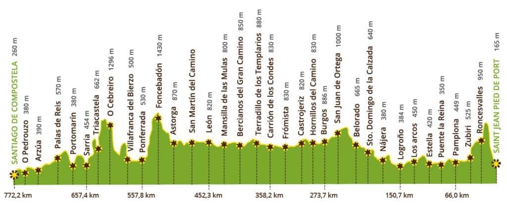 Perfil Camino de Santiago Francés