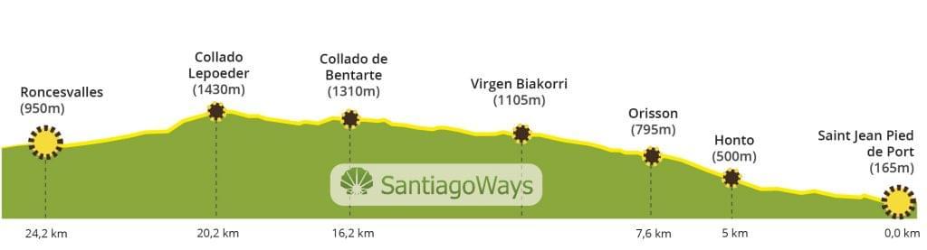 Perfil etapa St Jean Pied de Port - Roncesvalles