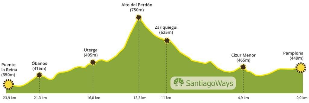Perfil de Pamplona a Puente la Reina