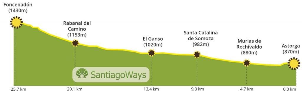 Profile Astorga to Foncebadon