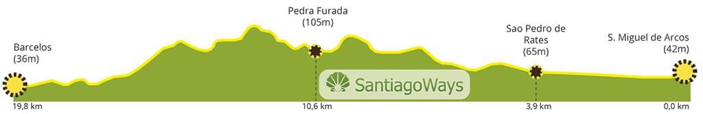 Perfil etapa de Arcos a Barcelos