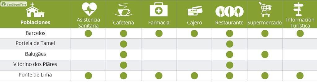 Servicios etapa de Barcelos a Ponte da Lima