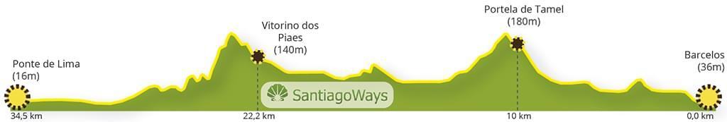Perfil etapa de Barcelos a Ponte da Lima