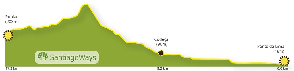 Perfil etapa de Ponte da Lima a Rubiaes