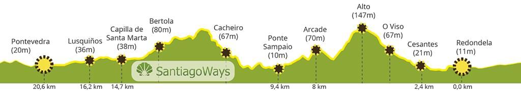 25.Perfil-Redondela-Pontevedra