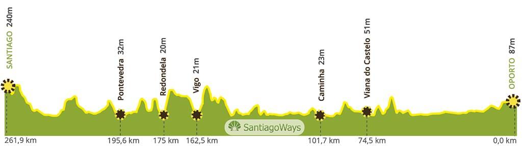 Perfil del Camino Portugues por la costa