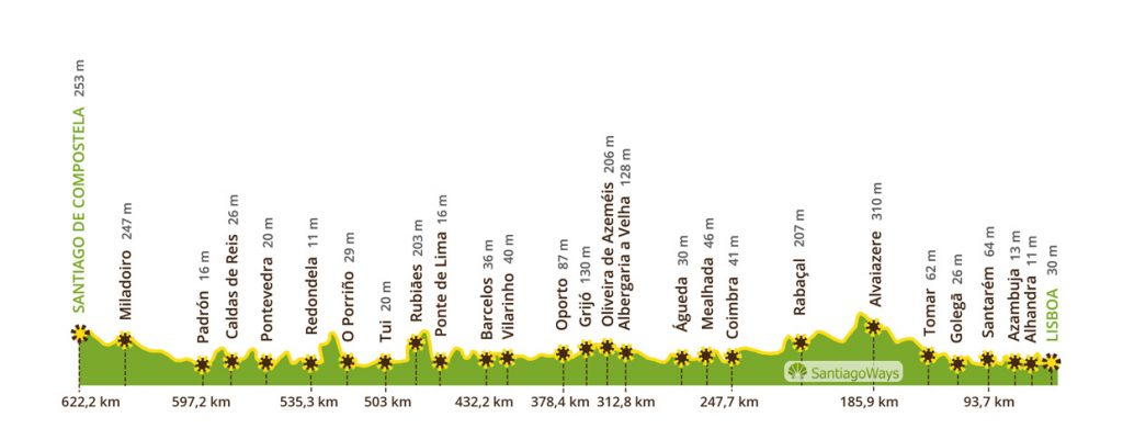 Perfil Camino Portugues