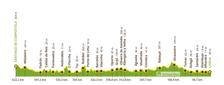Perfil del Camino Portugues