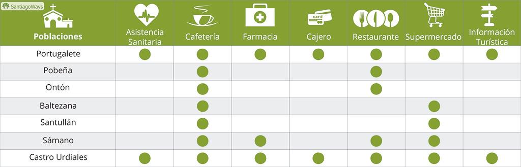 9.-Servicios-Portugalete-Castro-Urdiales