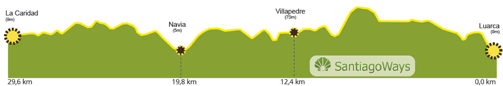 Profil Abschnitt Luarca - La Caridad