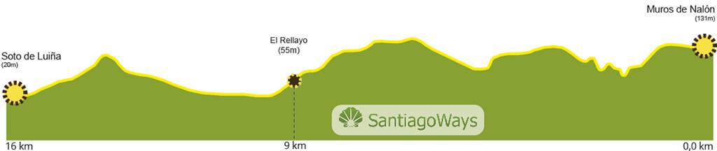 Perfil-Muros-Soto-de-Luiña