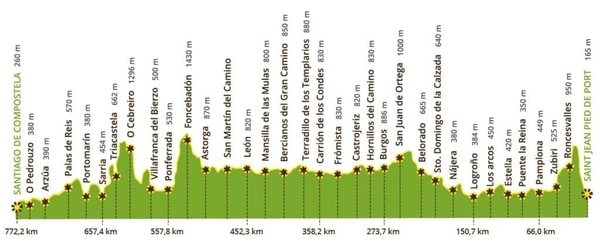Profile of the French Route