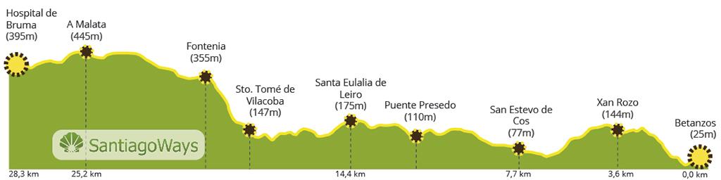 Perfil etapa Betanzos-Bruma