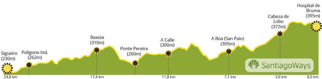 Perfil etapa Bruma Meson do Vento - Sigüeiro