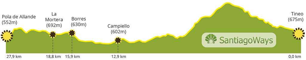 Perfil etapa Tineo - Pola de Allande