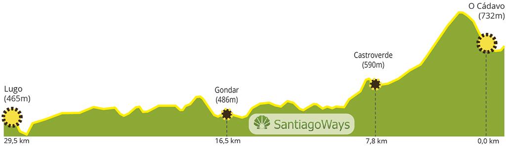 Perfil-Cadavo-Lugo