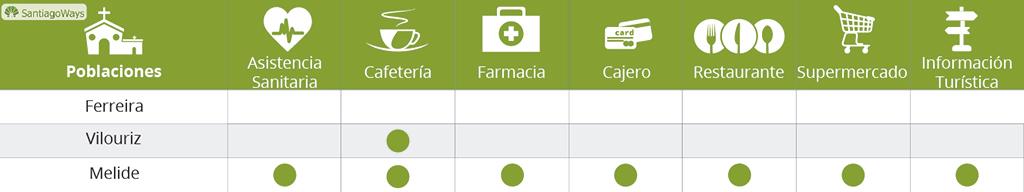 Dienstleistungen auf dem abschnitt Ferreira – Melide